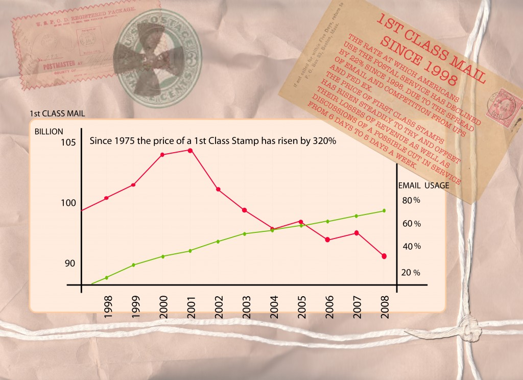 Postal Comparison Chart